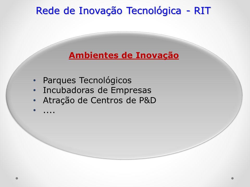 arques Tecnológicos Parques Tecnológicos Incubadoras de Empresas Incubadoras de Empresas Atração de Centros de P&D Atração de Centros de P&D........ A