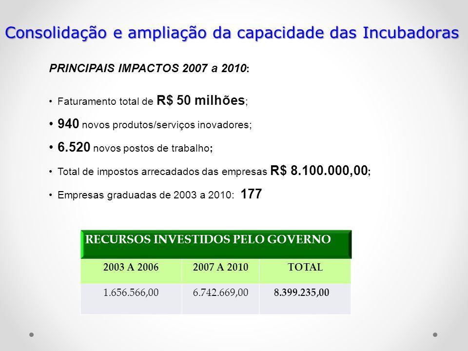 PRINCIPAIS IMPACTOS 2007 a 2010 : Faturamento total de R$ 50 milhões ; 940 novos produtos/serviços inovadores; 6.520 novos postos de trabalho; Total d