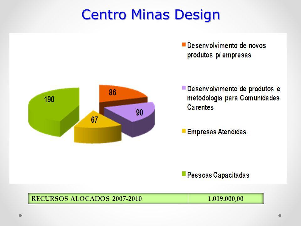 Centro Minas Design