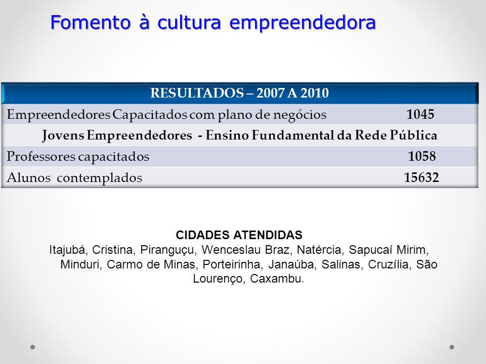 Fomento à cultura empreendedora CIDADES ATENDIDAS Itajubá, Cristina, Piranguçu, Wenceslau Braz, Natércia, Sapucaí Mirim, Minduri, Carmo de Minas, Port
