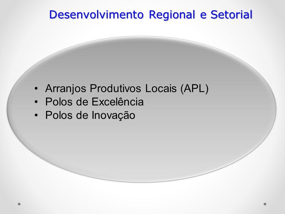 Arranjos Produtivos Locais (APL)Arranjos Produtivos Locais (APL) Polos de ExcelênciaPolos de Excelência Polos de InovaçãoPolos de Inovação Desenvolvim