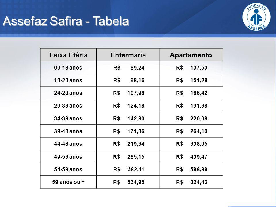 Assefaz Safira - Tabela Faixa EtáriaEnfermariaApartamento 00-18 anos R$ 89,24 R$ 137,53 19-23 anos R$ 98,16 R$ 151,28 24-28 anos R$ 107,98 R$ 166,42 2