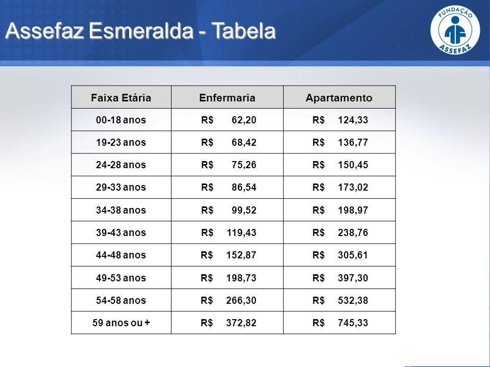 Assefaz Esmeralda - Tabela Faixa EtáriaEnfermariaApartamento 00-18 anos R$ 62,20 R$ 124,33 19-23 anos R$ 68,42 R$ 136,77 24-28 anos R$ 75,26 R$ 150,45