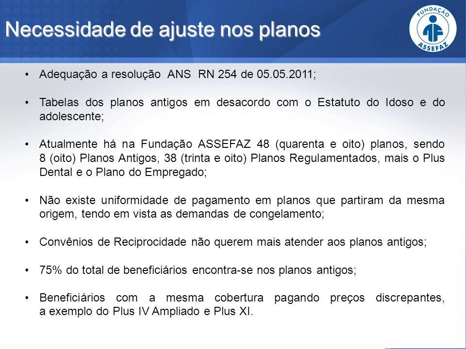 Necessidade de ajuste nos planos Adequação a resolução ANS RN 254 de 05.05.2011; Tabelas dos planos antigos em desacordo com o Estatuto do Idoso e do