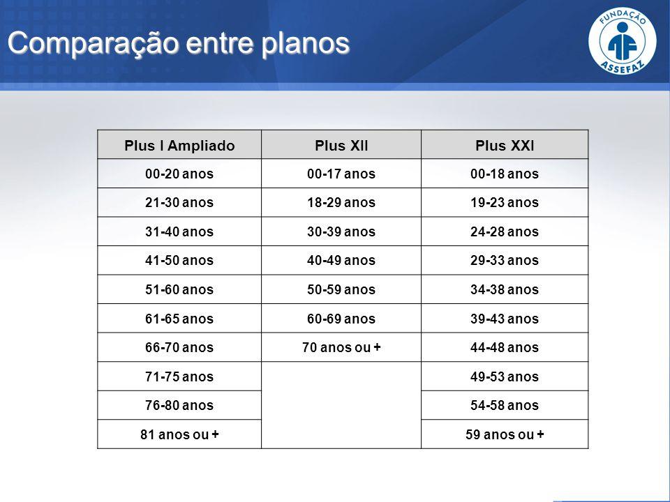 Comparação entre planos Plus I AmpliadoPlus XIIPlus XXI 00-20 anos00-17 anos00-18 anos 21-30 anos18-29 anos19-23 anos 31-40 anos30-39 anos24-28 anos 4