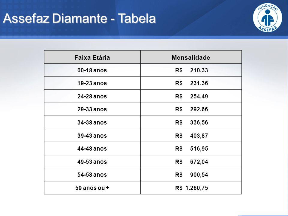 Assefaz Diamante - Tabela Faixa EtáriaMensalidade 00-18 anos R$ 210,33 19-23 anos R$ 231,36 24-28 anos R$ 254,49 29-33 anos R$ 292,66 34-38 anos R$ 33