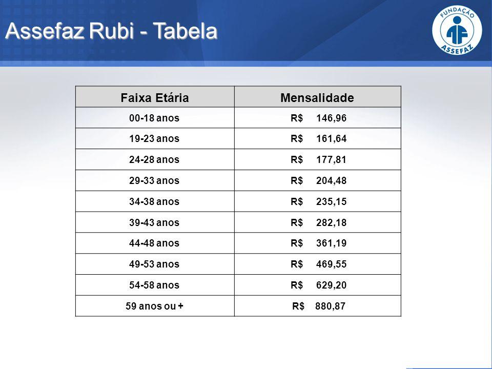 Assefaz Rubi - Tabela Faixa EtáriaMensalidade 00-18 anos R$ 146,96 19-23 anos R$ 161,64 24-28 anos R$ 177,81 29-33 anos R$ 204,48 34-38 anos R$ 235,15