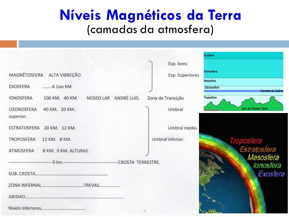 Níveis Magnéticos da Terra (camadas da atmosfera)