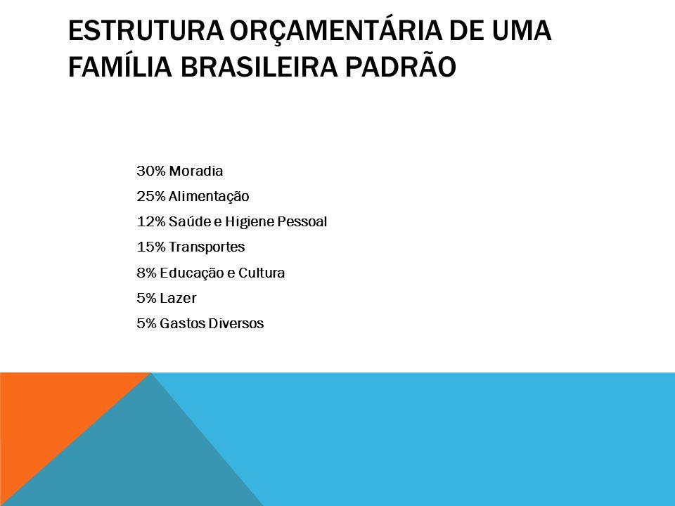 ESTRUTURA ORÇAMENTÁRIA DE UMA FAMÍLIA BRASILEIRA PADRÃO 30% Moradia 25% Alimentação 12% Saúde e Higiene Pessoal 15% Transportes 8% Educação e Cultura