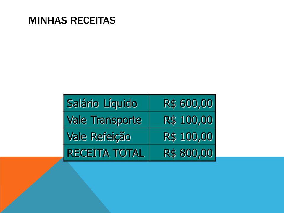MINHAS RECEITAS Salário Líquido R$ 600,00 Vale Transporte R$ 100,00 Vale Refeição R$ 100,00 RECEITA TOTAL R$ 800,00