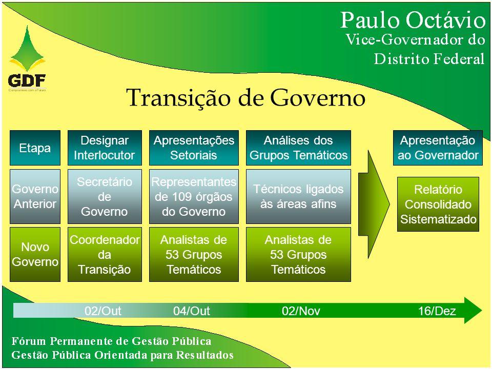 Transição de Governo Designar Interlocutor Secretário de Governo Etapa Governo Anterior Novo Governo Coordenador da Transição Apresentações Setoriais