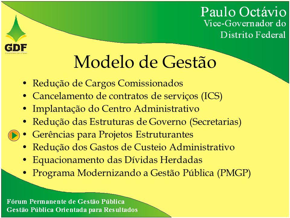 Modelo de Gestão Redução de Cargos Comissionados Cancelamento de contratos de serviços (ICS) Implantação do Centro Administrativo Redução das Estruturas de Governo (Secretarias) Gerências para Projetos Estruturantes Redução dos Gastos de Custeio Administrativo Equacionamento das Dívidas Herdadas Programa Modernizando a Gestão Pública (PMGP)