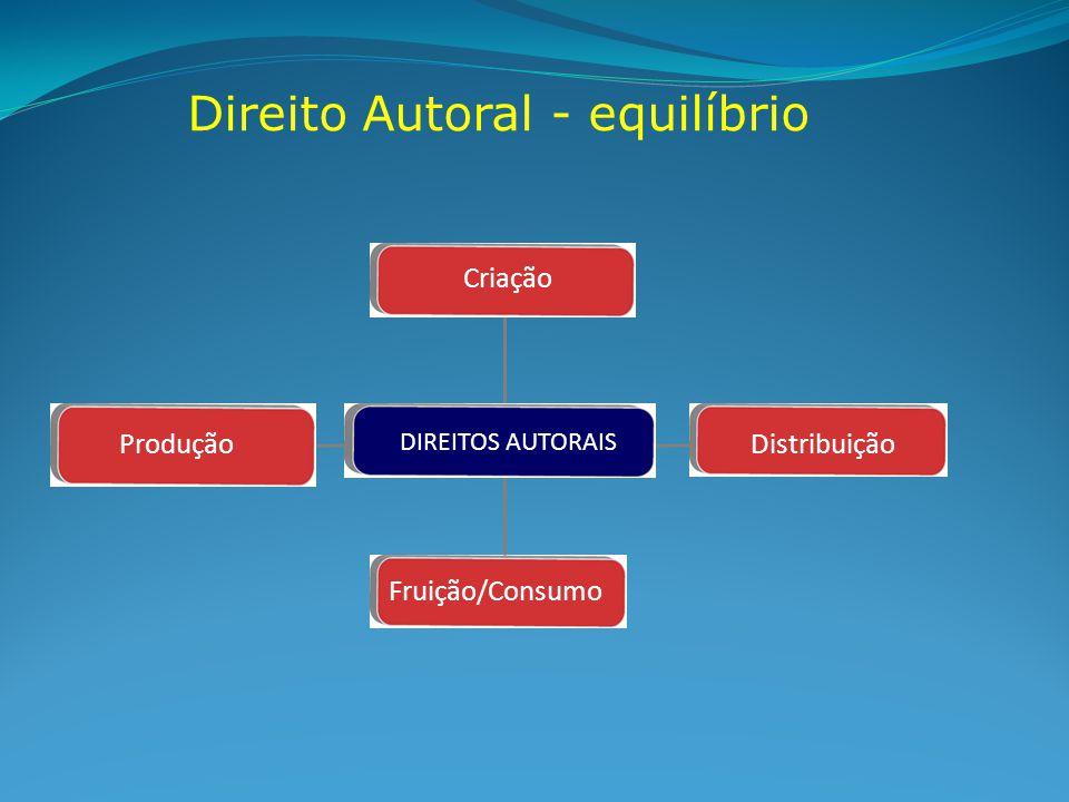 Direito Autoral - equilíbrio Fruição/Consumo Criação Distribuição DIREITOS AUTORAIS Produção
