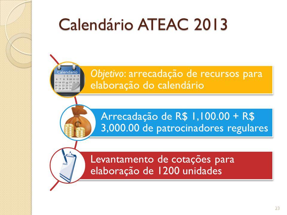 Calendário ATEAC 2013 Objetivo: arrecadação de recursos para elaboração do calendário Arrecadação de R$ 1,100.00 + R$ 3,000.00 de patrocinadores regulares Levantamento de cotações para elaboração de 1200 unidades 23
