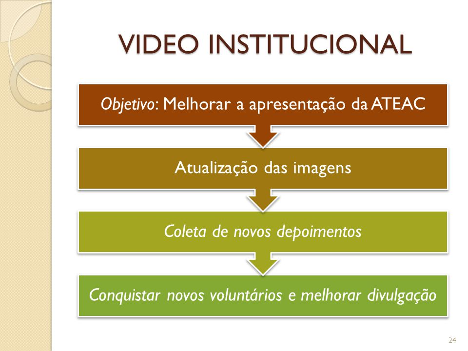 VIDEO INSTITUCIONAL Conquistar novos voluntários e melhorar divulgação Coleta de novos depoimentos Atualização das imagens Objetivo: Melhorar a apresentação da ATEAC 24
