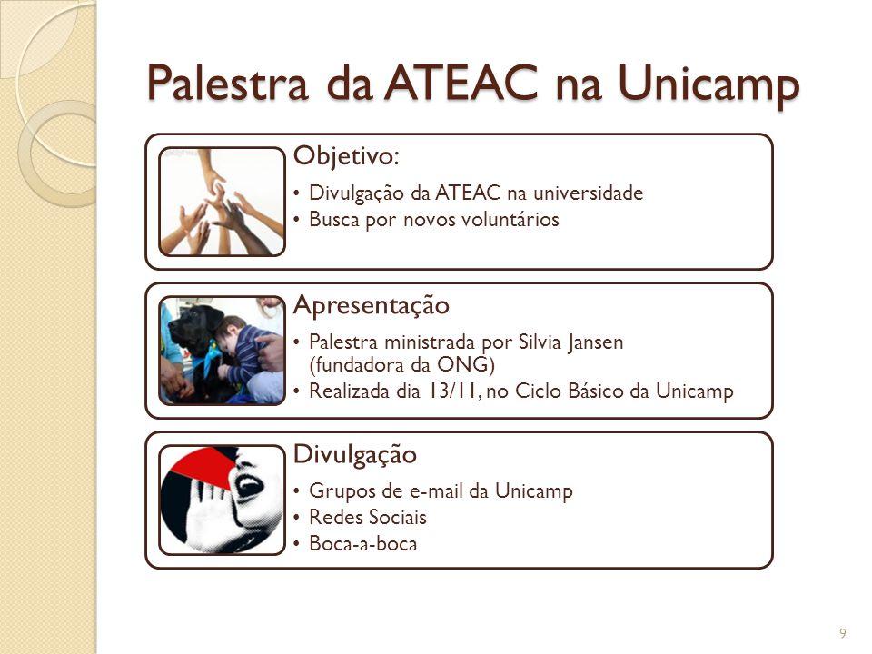 Palestra da ATEAC na Unicamp Objetivo: Divulgação da ATEAC na universidade Busca por novos voluntários Apresentação Palestra ministrada por Silvia Jansen (fundadora da ONG) Realizada dia 13/11, no Ciclo Básico da Unicamp Divulgação Grupos de e-mail da Unicamp Redes Sociais Boca-a-boca 9