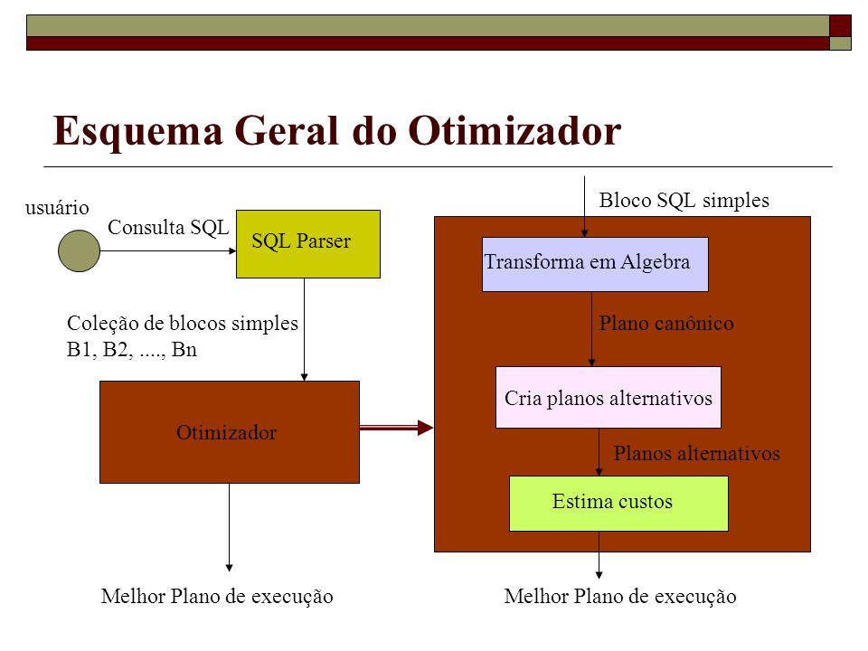 Esquema Geral do Otimizador SQL Parser Consulta SQL usuário Coleção de blocos simples B1, B2,...., Bn Otimizador Melhor Plano de execução Bloco SQL si