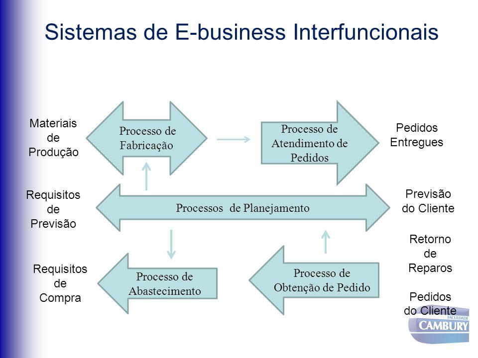Sistemas de E-business Interfuncionais Processo de Fabricação Processo de Atendimento de Pedidos Materiais de Produção Pedidos Entregues Processos de Planejamento Requisitos de Previsão Previsão do Cliente Processo de Abastecimento Requisitos de Compra Processo de Obtenção de Pedido Retorno de Reparos Pedidos do Cliente