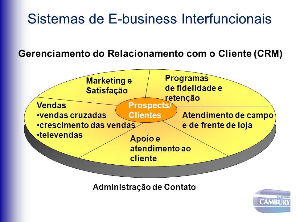 Sistemas de E-business Interfuncionais Gerenciamento do Relacionamento com o Cliente (CRM) Vendas vendas cruzadas crescimento das vendas televendas Atendimento de campo e de frente de loja Marketing e Satisfação Apoio e atendimento ao cliente Programas de fidelidade e retenção Prospects/ Clientes Administração de Contato
