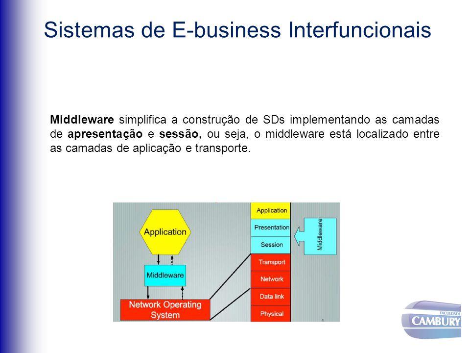 Middleware simplifica a construção de SDs implementando as camadas de apresentação e sessão, ou seja, o middleware está localizado entre as camadas de aplicação e transporte.