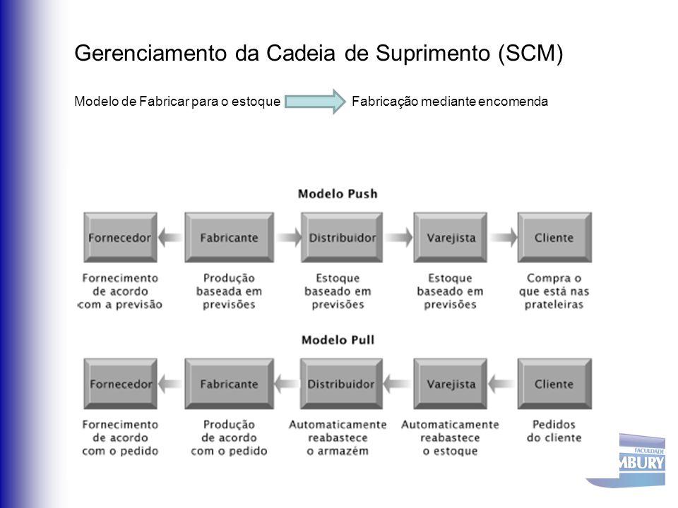 Gerenciamento da Cadeia de Suprimento (SCM) Modelo de Fabricar para o estoque Fabricação mediante encomenda