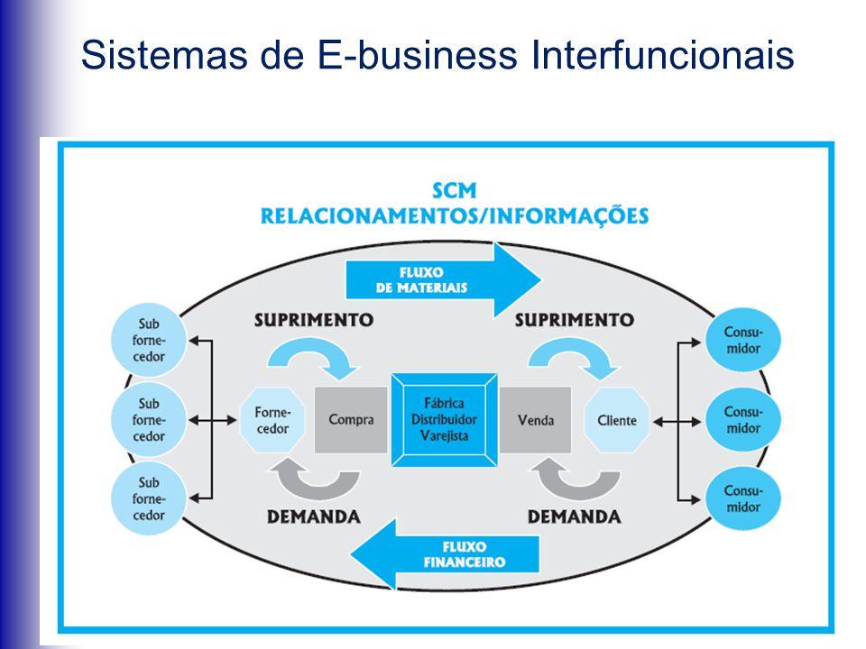 Sistemas de E-business Interfuncionais Gerenciamento da Cadeia de Suprimento (SCM)