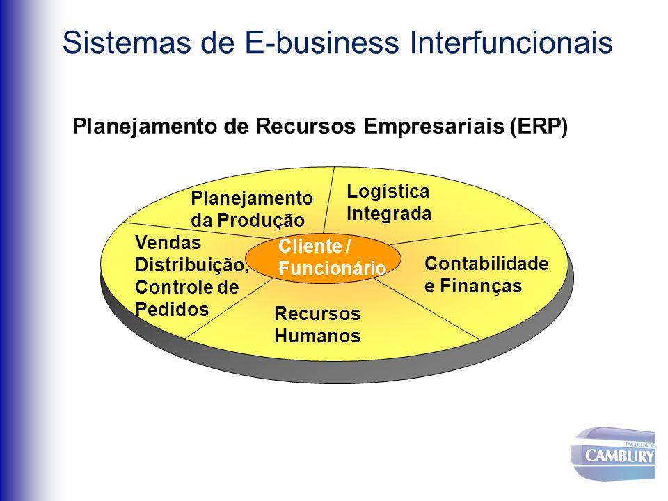 Sistemas de E-business Interfuncionais Planejamento de Recursos Empresariais (ERP) Vendas Distribuição, Controle de Pedidos Contabilidade e Finanças Planejamento da Produção Recursos Humanos Logística Integrada Cliente / Funcionário
