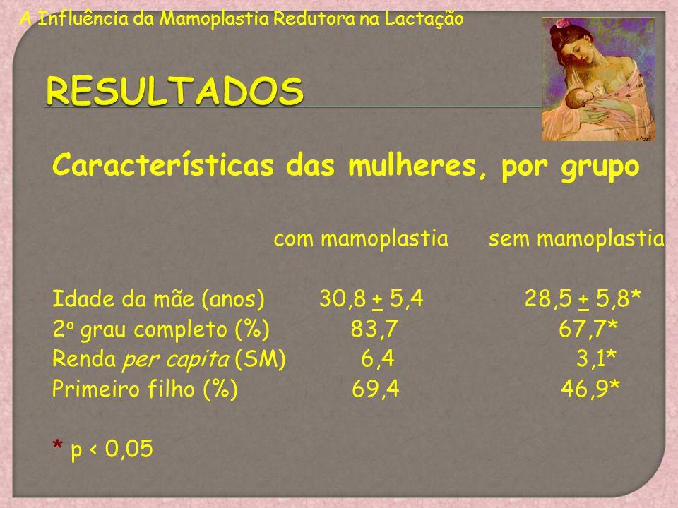 Características das mulheres, por grupo com mamoplastia sem mamoplastia Idade da mãe (anos) 30,8 + 5,4 28,5 + 5,8* 2 o grau completo (%) 83,7 67,7* Re