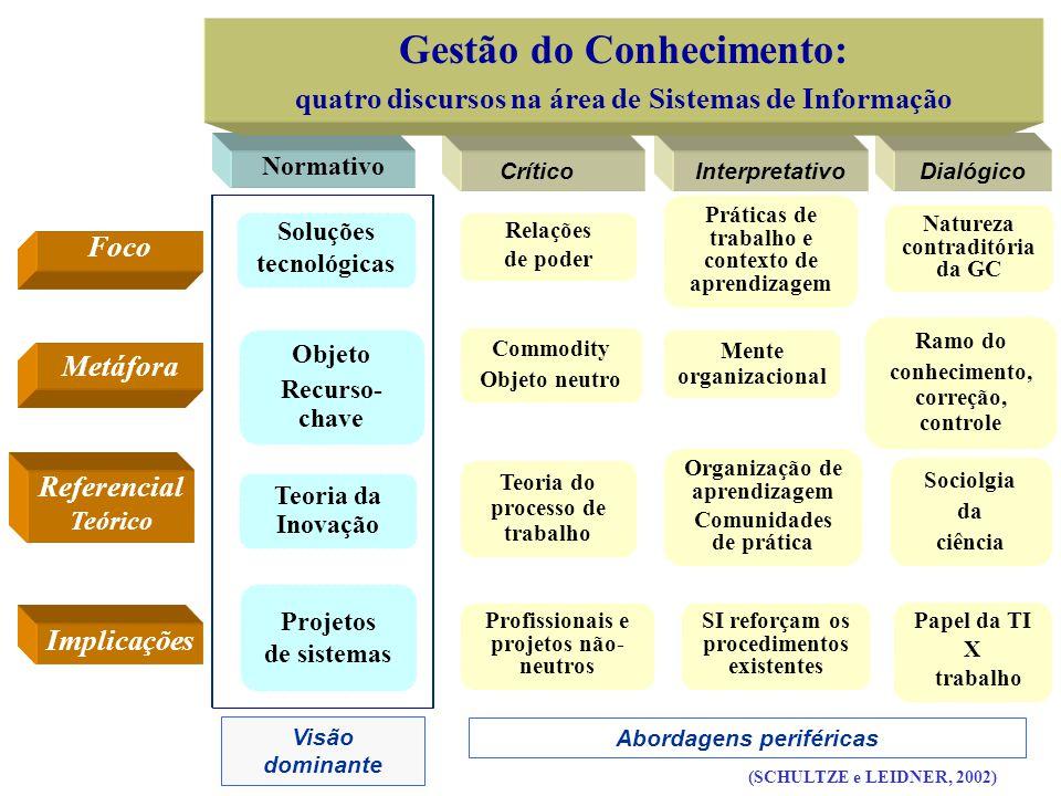 Normativo CríticoInterpretativoDialógico Gestão do Conhecimento: quatro discursos na área de Sistemas de Informação Objeto Recurso- chave Commodity Ob