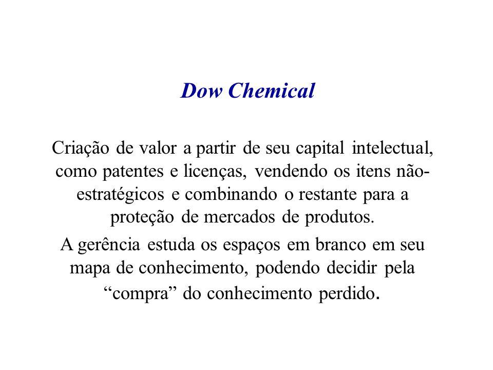 Dow Chemical Criação de valor a partir de seu capital intelectual, como patentes e licenças, vendendo os itens não- estratégicos e combinando o restan
