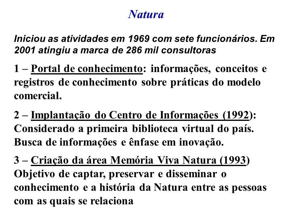 Natura Iniciou as atividades em 1969 com sete funcionários. Em 2001 atingiu a marca de 286 mil consultoras 1 – Portal de conhecimento: informações, co
