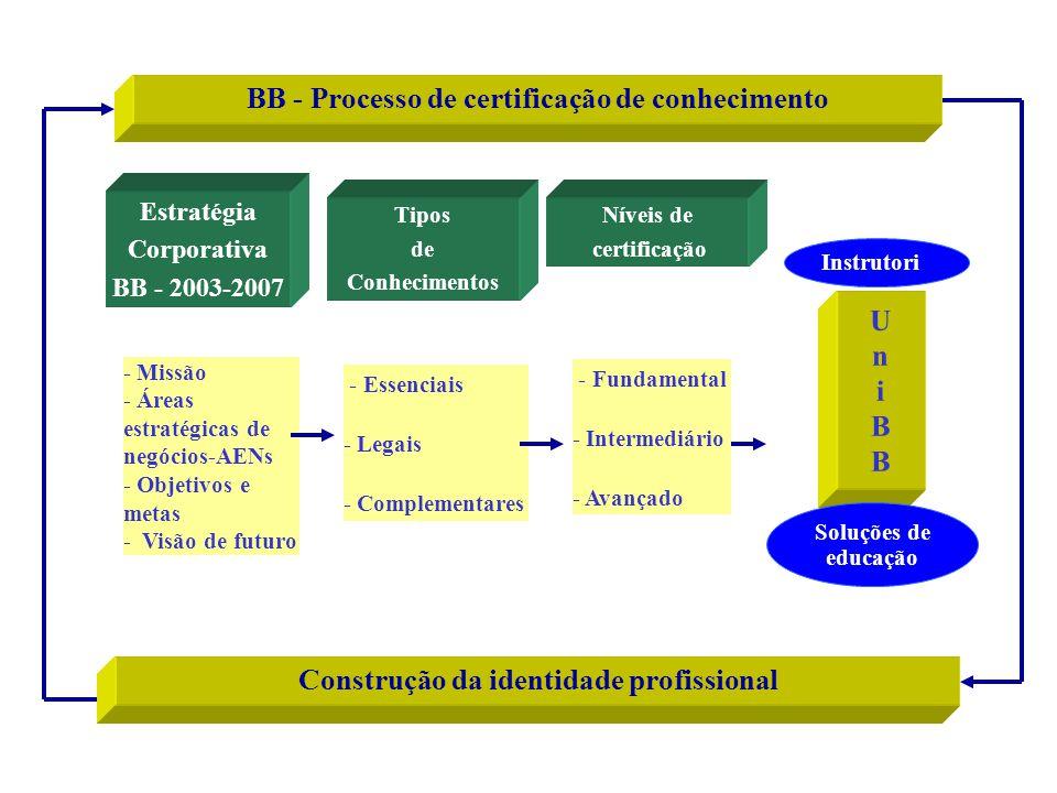 Estratégia Corporativa BB - 2003-2007 - Missão - Áreas estratégicas de negócios-AENs - Objetivos e metas - Visão de futuro BB - Processo de certificaç
