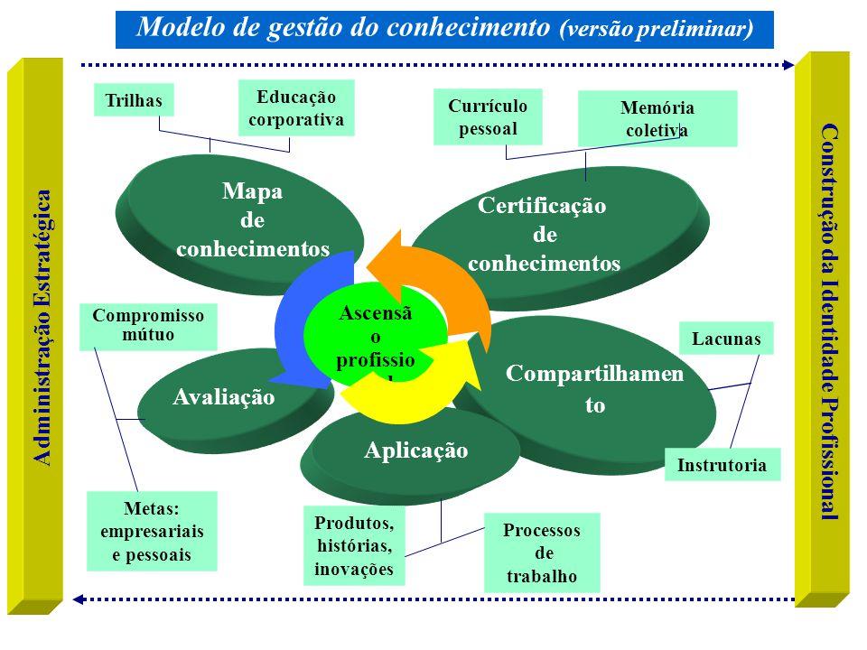 Compartilhamen to Certificação de conhecimentos Aplicação Mapa de conhecimentos Avaliação Construção da Identidade Profissional Administração Estratég