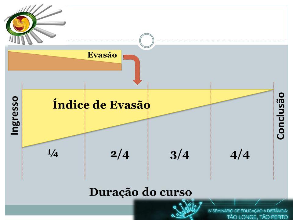 Ingresso ¼2/43/44/4 Índice de Evasão Conclusão Duração do curso