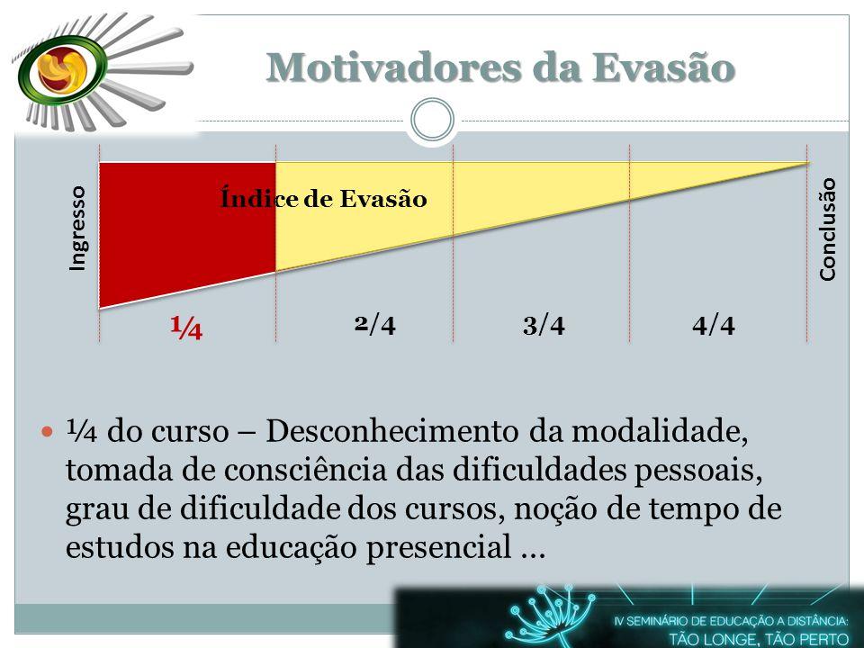 Ingresso ¼ 2/43/44/4 Conclusão Motivadores da Evasão ¼ do curso – Desconhecimento da modalidade, tomada de consciência das dificuldades pessoais, grau