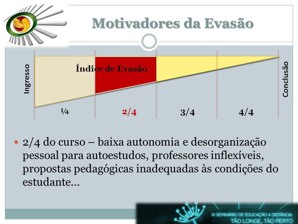 Ingresso ¼2/43/44/4 Conclusão Motivadores da Evasão 2/4 do curso – baixa autonomia e desorganização pessoal para autoestudos, professores inflexíveis,