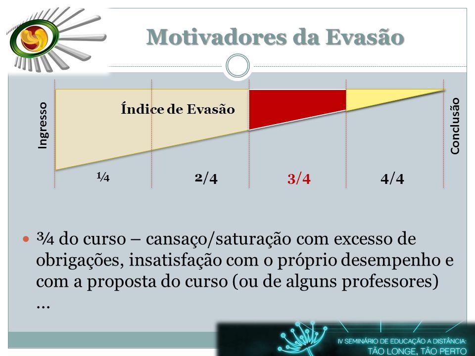 Ingresso ¼2/43/44/4 Conclusão Motivadores da Evasão ¾ do curso – cansaço/saturação com excesso de obrigações, insatisfação com o próprio desempenho e