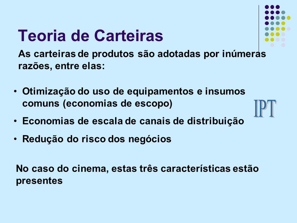 Teoria de Carteiras As carteiras de produtos são adotadas por inúmeras razões, entre elas: No caso do cinema, estas três características estão presentes Otimização do uso de equipamentos e insumos comuns (economias de escopo) Economias de escala de canais de distribuição Redução do risco dos negócios