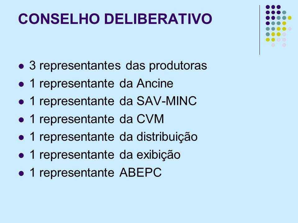 CONSELHO DELIBERATIVO 3 representantes das produtoras 1 representante da Ancine 1 representante da SAV-MINC 1 representante da CVM 1 representante da distribuição 1 representante da exibição 1 representante ABEPC