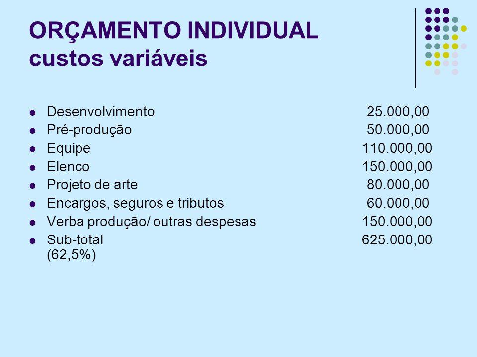 ORÇAMENTO INDIVIDUAL custos variáveis Desenvolvimento 25.000,00 Pré-produção 50.000,00 Equipe 110.000,00 Elenco 150.000,00 Projeto de arte 80.000,00 Encargos, seguros e tributos 60.000,00 Verba produção/ outras despesas 150.000,00 Sub-total 625.000,00 (62,5%)