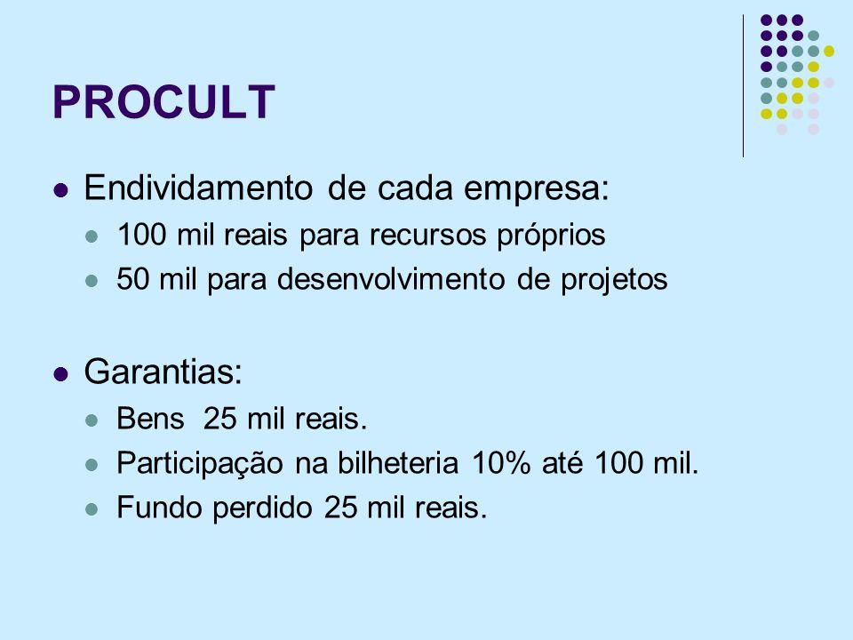 PROCULT Endividamento de cada empresa: 100 mil reais para recursos próprios 50 mil para desenvolvimento de projetos Garantias: Bens 25 mil reais. Part