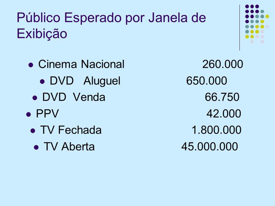 Público Esperado por Janela de Exibição Cinema Nacional 260.000 DVD Aluguel 650.000 DVD Venda 66.750 PPV 42.000 TV Fechada 1.800.000 TV Aberta 45.000.000