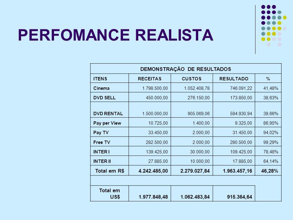 PERFOMANCE REALISTA DEMONSTRAÇÃO DE RESULTADOS ITENS RECEITASCUSTOSRESULTADO% Cinema1.798.500,001.052.408,78746.091,2241,48% DVD SELL450.000,00276.150,00173.850,0038,63% DVD RENTAL1.500.000,00905.069,06594.930,9439,66% Pay per View10.725,001.400,009.325,0086,95% Pay TV33.450,002.000,0031.450,0094,02% Free TV282.500,002.000,00280.500,0099,29% INTER I 139.425,0030.000,00109.425,0078,48% INTER II 27.885,0010.000,0017.885,0064,14% Total em R$4.242.485,002.279.027,841.963.457,1646,28% Total em US$1.977.848,481.062.483,84915.364,64