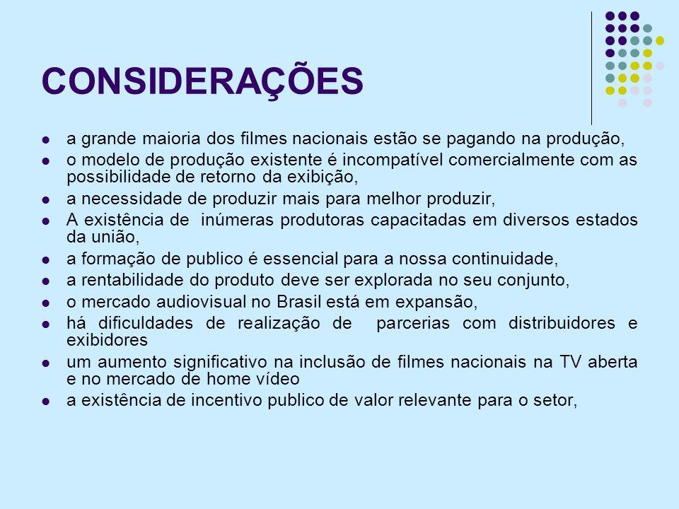 CONSIDERAÇÕES a grande maioria dos filmes nacionais estão se pagando na produção, o modelo de produção existente é incompatível comercialmente com as possibilidade de retorno da exibição, a necessidade de produzir mais para melhor produzir, A existência de inúmeras produtoras capacitadas em diversos estados da união, a formação de publico é essencial para a nossa continuidade, a rentabilidade do produto deve ser explorada no seu conjunto, o mercado audiovisual no Brasil está em expansão, há dificuldades de realização de parcerias com distribuidores e exibidores um aumento significativo na inclusão de filmes nacionais na TV aberta e no mercado de home vídeo a existência de incentivo publico de valor relevante para o setor,