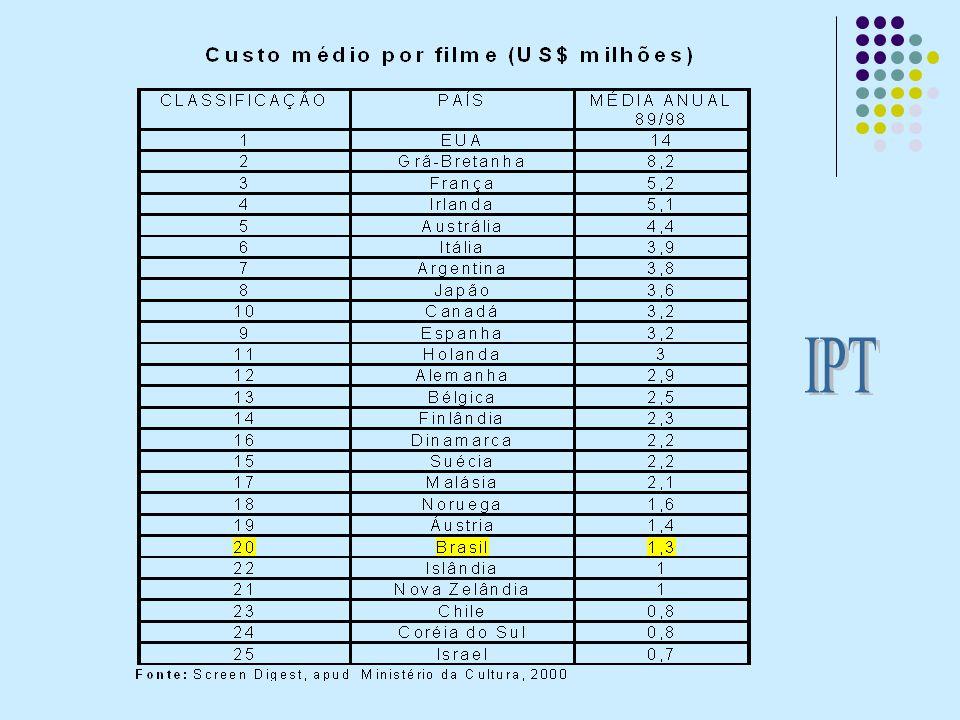 Produção no Brasil Totalmente baseada em incentivos –Bilheteria longa metragem (1995 a 2004) = R$ 407 milhões –Captação longa metragem (1995 a 2004) = R$ 380 milhões Dispersão na captação –tempo médio de captação: 2 a 3 anos –489 projetos em captação em dezembro 2004 (66% dos projetos em carteira)