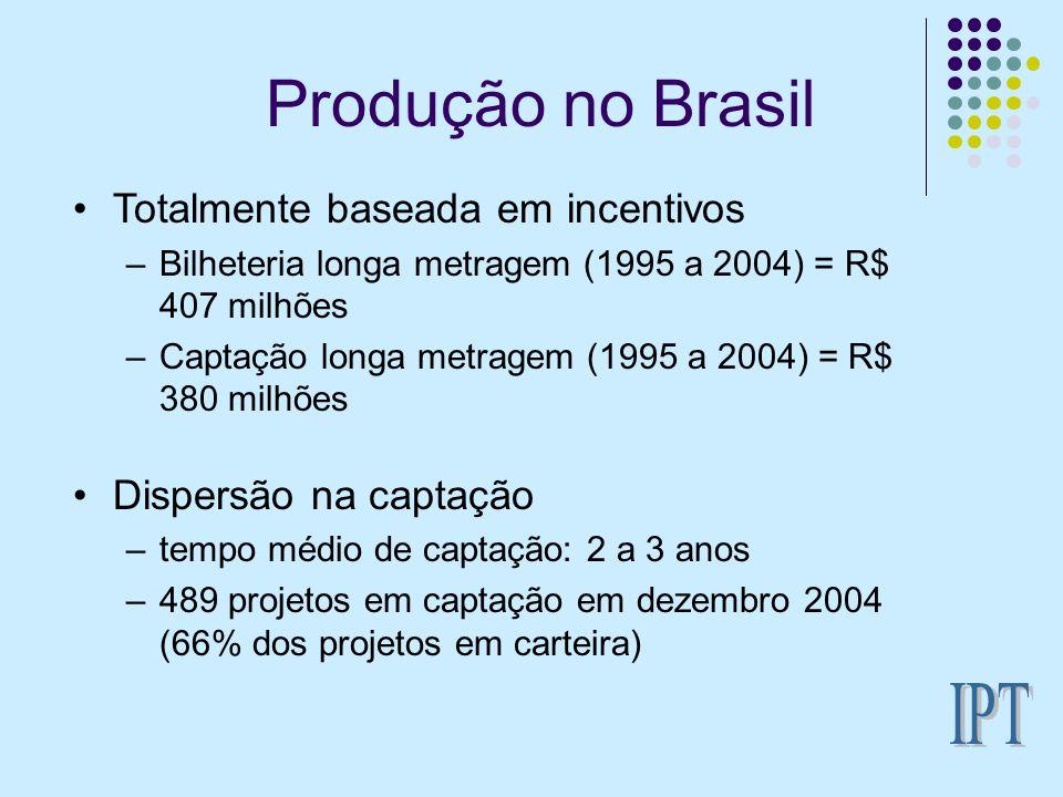 Produção no Brasil Indicadores da dispersão Média de filmes por produtora = 1,74 (95/2004) Máximo de filmes por produtora = 12 (95/2004) Patrocínio 19% empresas privadas, 81% estatais (95/2004) R$ 1.056.845.743,45 autorizados (LM, dez 2004) R$ 116.865.515,00 captados (LM, dez 2004) 455 projetos (LM, dez, 2004)