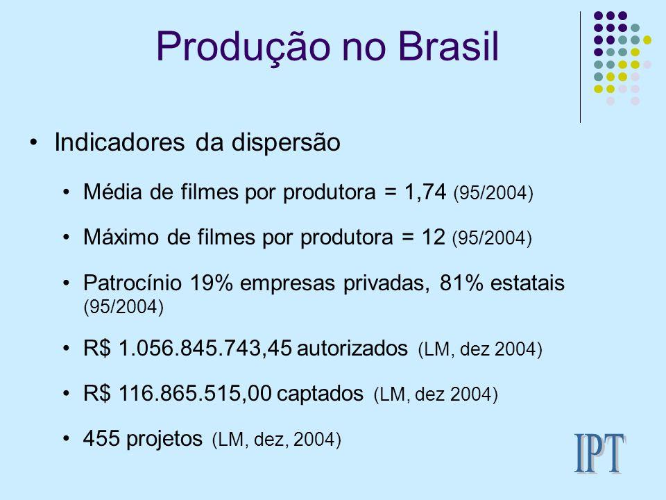 Produção no Brasil Indicadores da dispersão Média de filmes por produtora = 1,74 (95/2004) Máximo de filmes por produtora = 12 (95/2004) Patrocínio 19