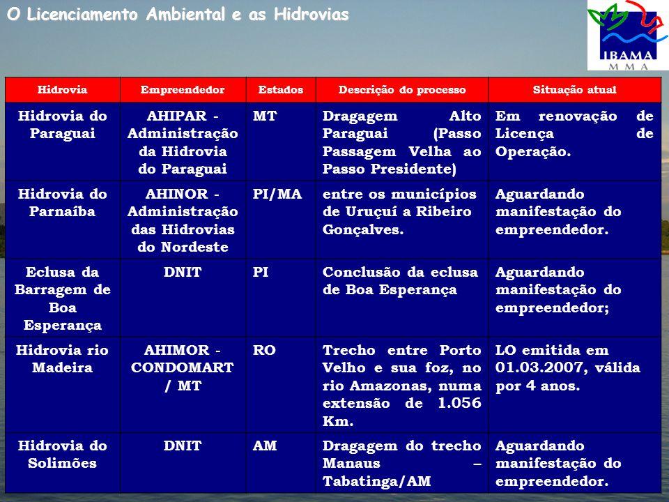 HidroviaEmpreendedorEstadosDescrição do processoSituação atual Hidrovia do Paraguai AHIPAR - Administração da Hidrovia do Paraguai MTDragagem Alto Paraguai (Passo Passagem Velha ao Passo Presidente) Em renovação de Licença de Operação.