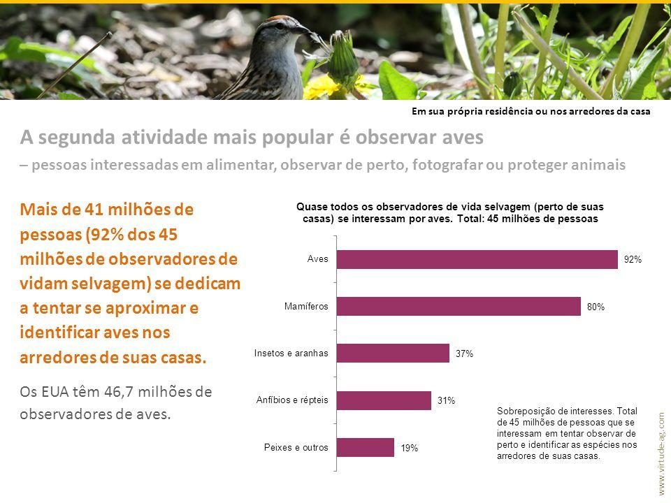 www.virtude-ag.com Mais de 41 milhões de pessoas (92% dos 45 milhões de observadores de vidam selvagem) se dedicam a tentar se aproximar e identificar aves nos arredores de suas casas.
