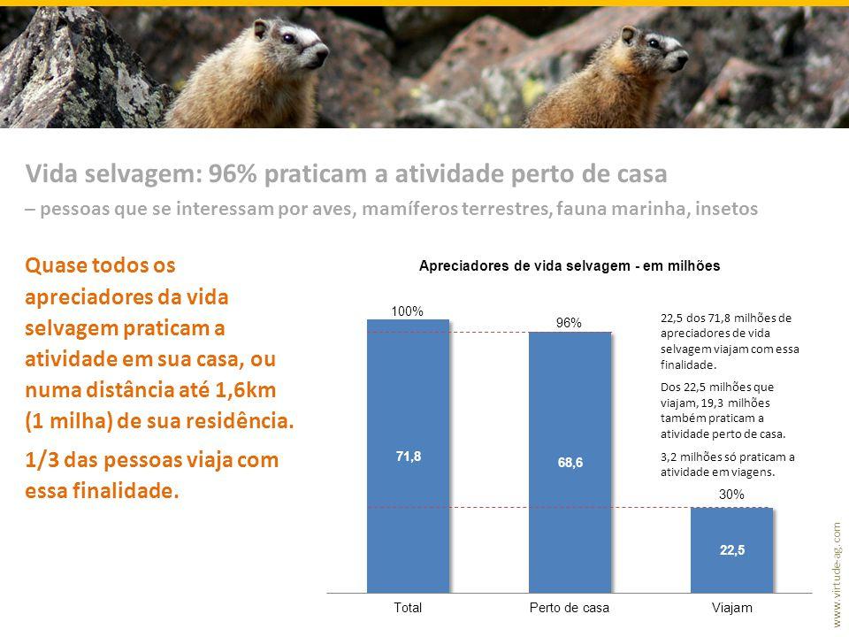 www.virtude-ag.com Quase todos os apreciadores da vida selvagem praticam a atividade em sua casa, ou numa distância até 1,6km (1 milha) de sua residência.